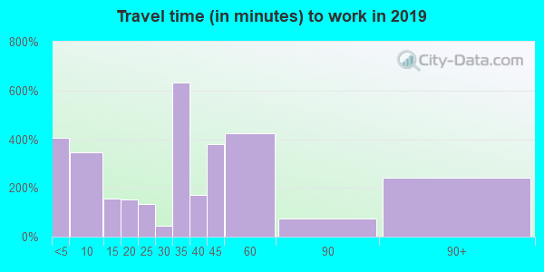 70633 zip code travel time to work (commute)