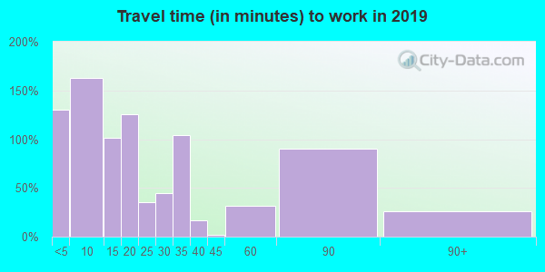 70655 zip code travel time to work (commute)