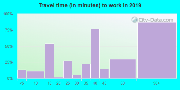 70658 zip code travel time to work (commute)