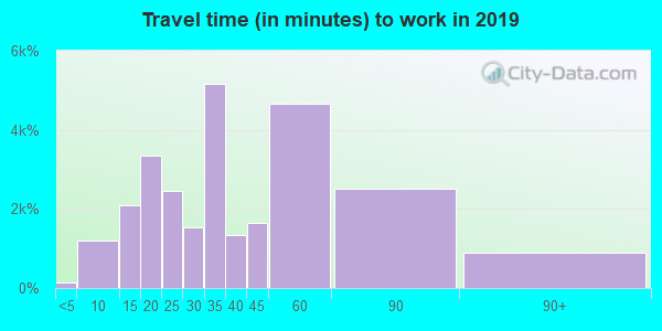 70726 zip code travel time to work (commute)