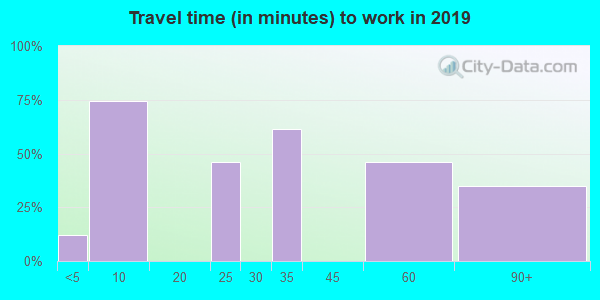 70752 zip code travel time to work (commute)