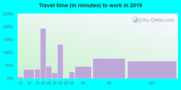70759 zip code travel time to work (commute)