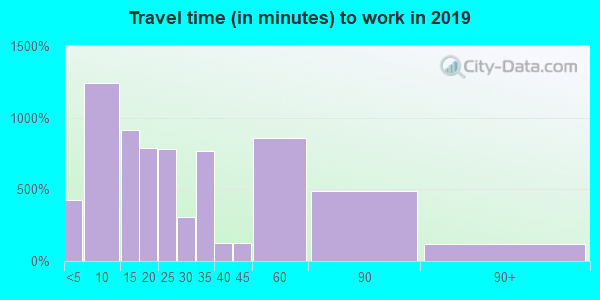 70764 zip code travel time to work (commute)