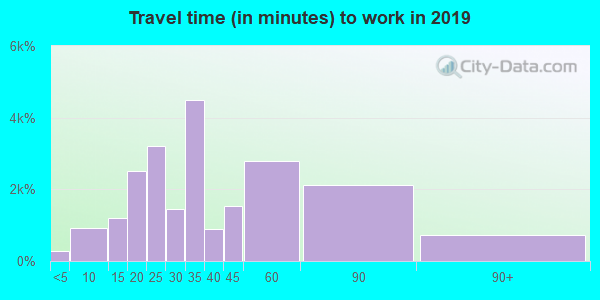Travel time to work (commute) in zip code 70769