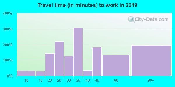 70770 zip code travel time to work (commute)