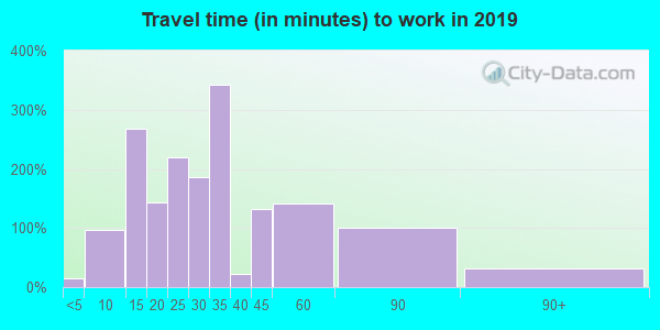 70777 zip code travel time to work (commute)