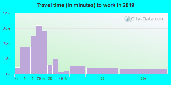70806 zip code travel time to work (commute)