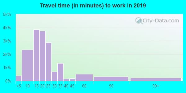 70808 zip code travel time to work (commute)