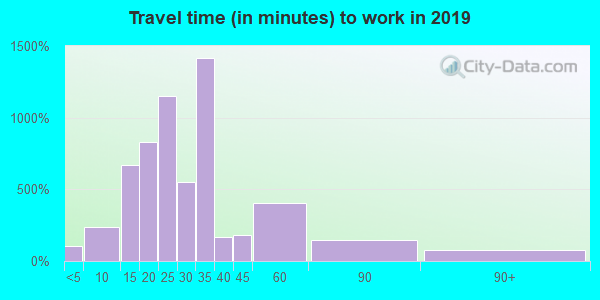 70811 zip code travel time to work (commute)
