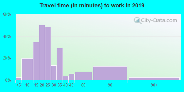 70816 zip code travel time to work (commute)