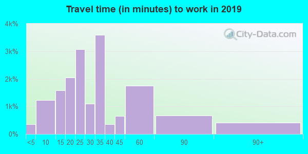 70817 zip code travel time to work (commute)
