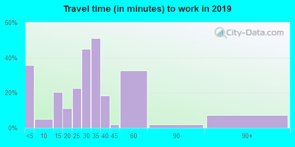 71004 zip code travel time to work (commute)