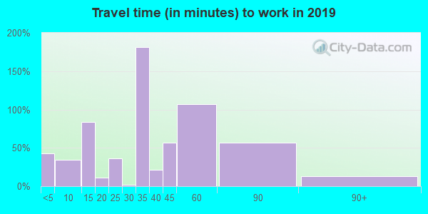 71016 zip code travel time to work (commute)