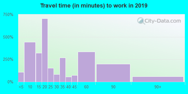 71019 zip code travel time to work (commute)