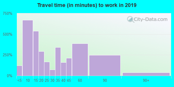 71052 zip code travel time to work (commute)