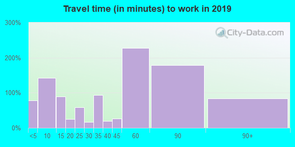 71068 zip code travel time to work (commute)