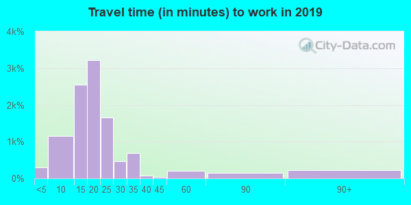 71105 zip code travel time to work (commute)