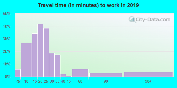 71111 zip code travel time to work (commute)