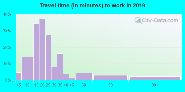71203 zip code travel time to work (commute)