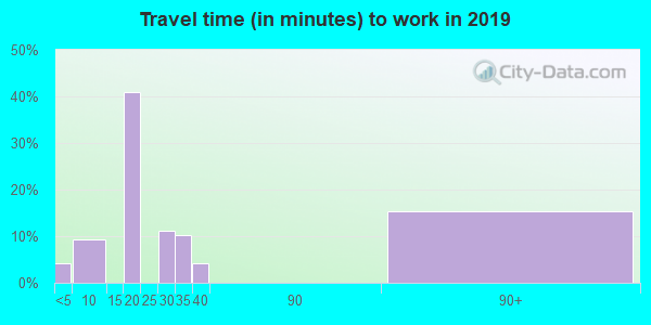 71243 zip code travel time to work (commute)