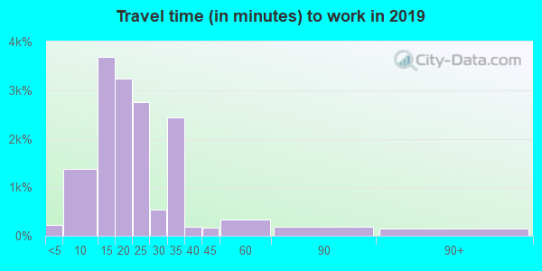 71291 zip code travel time to work (commute)