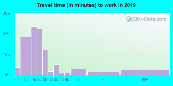 71303 zip code travel time to work (commute)