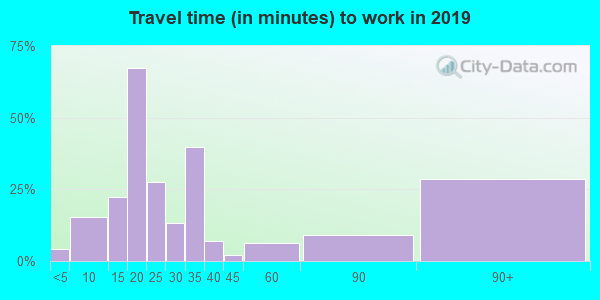 71326 zip code travel time to work (commute)