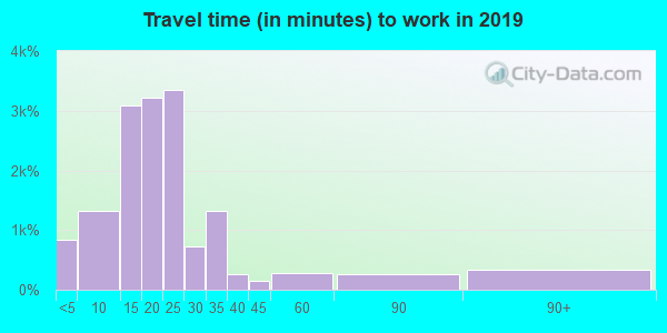 71360 zip code travel time to work (commute)
