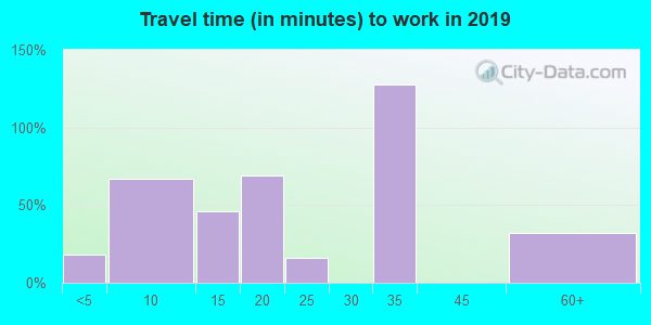 71375 zip code travel time to work (commute)