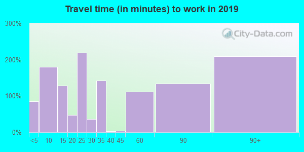 71465 zip code travel time to work (commute)