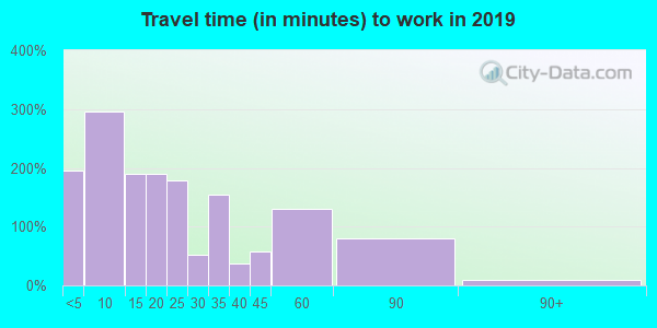 71653 zip code travel time to work (commute)