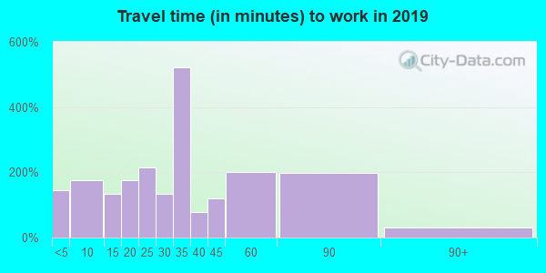 71665 zip code travel time to work (commute)