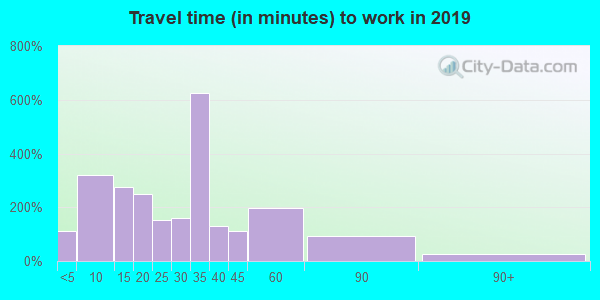 71667 zip code travel time to work (commute)
