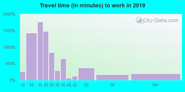 71701 zip code travel time to work (commute)