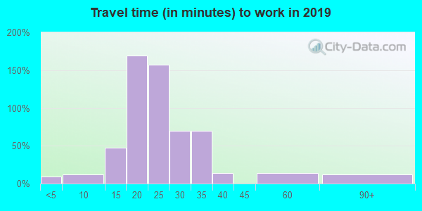 Travel time to work (commute) in zip code 71740