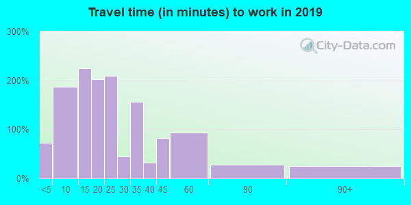 71744 zip code travel time to work (commute)