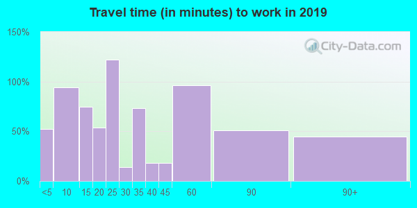 71763 zip code travel time to work (commute)