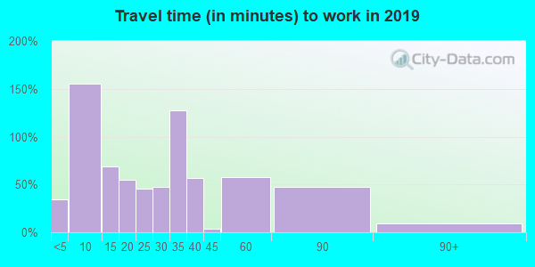 71845 zip code travel time to work (commute)