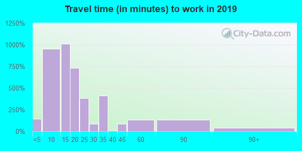 71852 zip code travel time to work (commute)