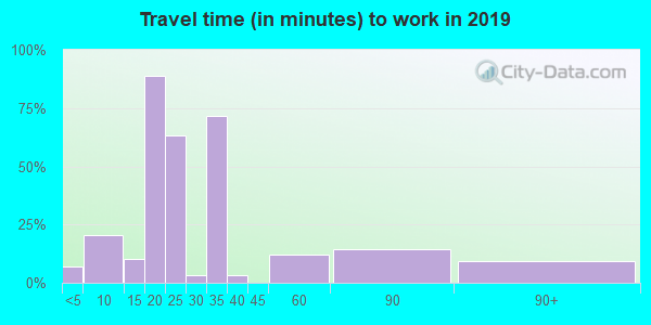 71945 zip code travel time to work (commute)