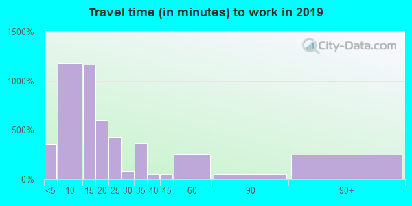 71953 zip code travel time to work (commute)
