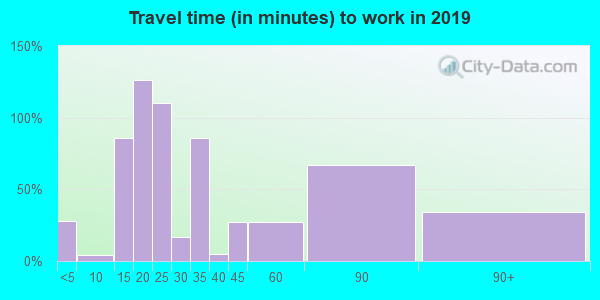 71960 zip code travel time to work (commute)
