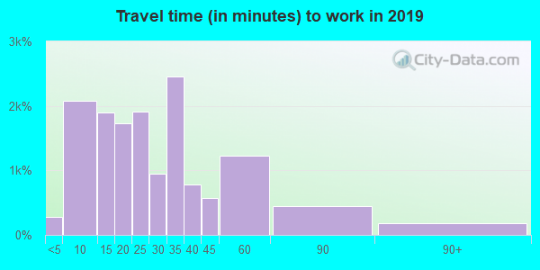 72015 zip code travel time to work (commute)