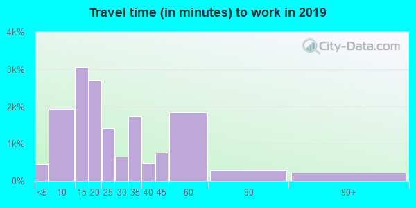 72032 zip code travel time to work (commute)