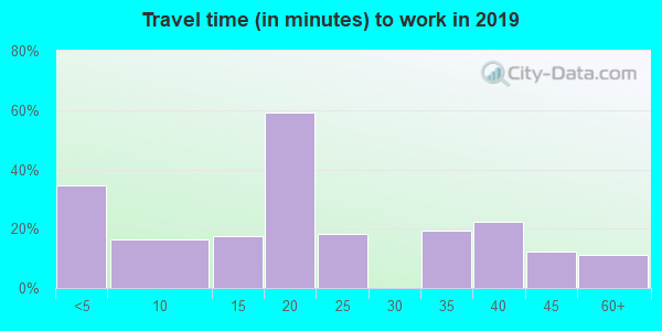 72036 zip code travel time to work (commute)