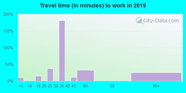 72051 zip code travel time to work (commute)