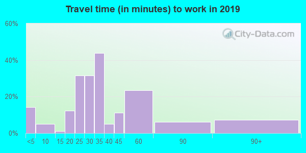 72072 zip code travel time to work (commute)