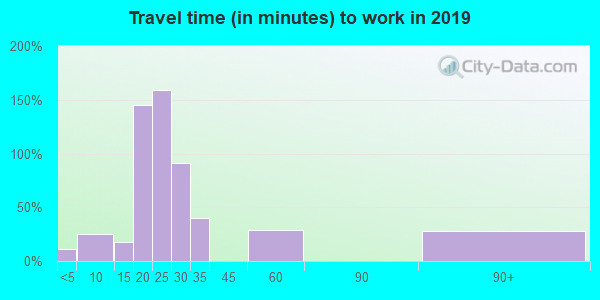 72073 zip code travel time to work (commute)