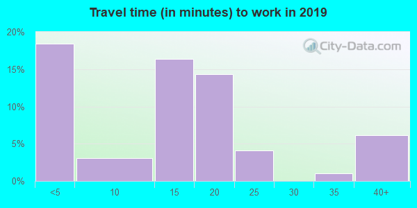 72074 zip code travel time to work (commute)