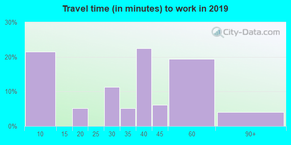 72080 zip code travel time to work (commute)